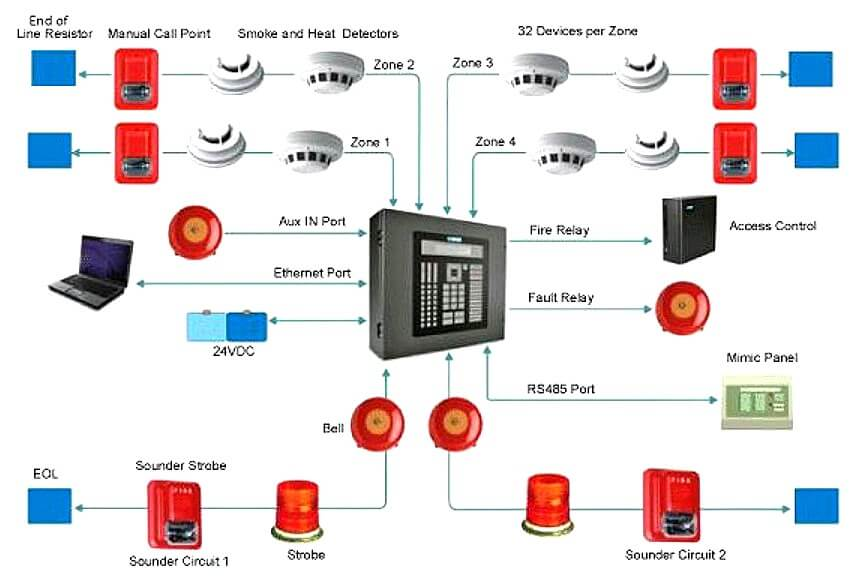 What is Fire Alarm System